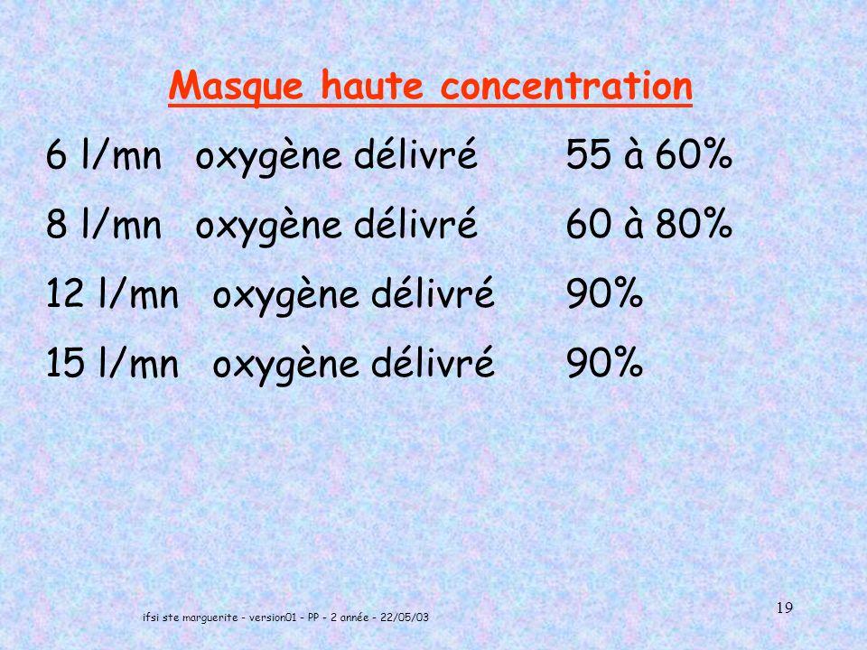 ifsi ste marguerite - version01 - PP - 2 année - 22/05/03 19 Masque haute concentration 6 l/mn oxygène délivré 55 à 60% 8 l/mn oxygène délivré 60 à 80% 12 l/mn oxygène délivré 90% 15 l/mn oxygène délivré 90%