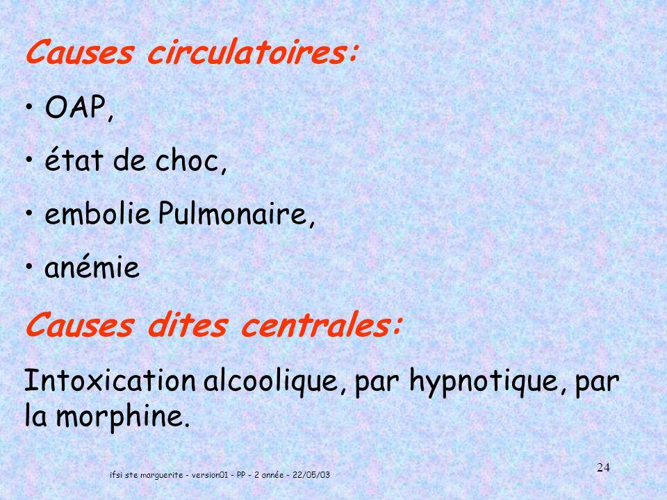 ifsi ste marguerite - version01 - PP - 2 année - 22/05/03 24 Causes circulatoires: OAP, état de choc, embolie Pulmonaire, anémie Causes dites centrales: Intoxication alcoolique, par hypnotique, par la morphine.
