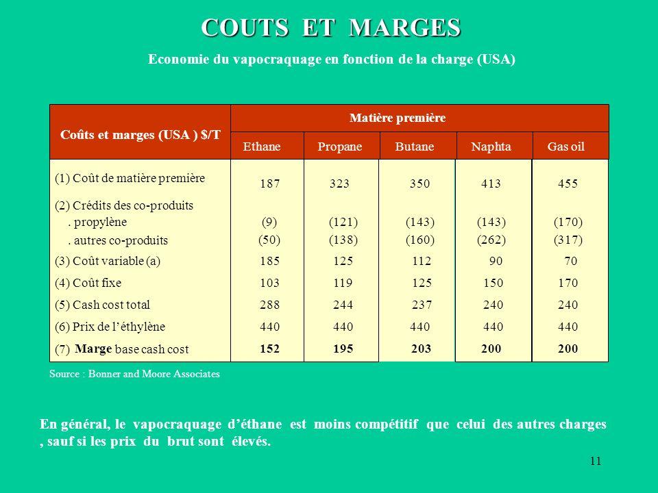 11 Source : Bonner and Moore Associates COUTS ET MARGES COUTS ET MARGES Economie du vapocraquage en fonction de la charge (USA) 350 (143) (160) 112 125 237 440 203 413 (143) (262) 90 150 240 440 200 455 (170) (317) 70 170 240 440 200 187 (9) (50) 185 103 288 440 152 323 (121) (138) 125 119 244 440 195 EthanePropaneButaneNaphtaGas oil (1) Coût de matière première (2) Crédits des co-produits.