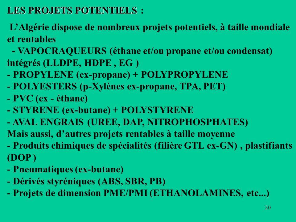 20 LES PROJETS POTENTIELS LES PROJETS POTENTIELS : LAlgérie dispose de nombreux projets potentiels, à taille mondiale et rentables - VAPOCRAQUEURS (éthane et/ou propane et/ou condensat) intégrés (LLDPE, HDPE, EG ) - PROPYLENE (ex-propane) + POLYPROPYLENE - POLYESTERS (p-Xylènes ex-propane, TPA, PET) - PVC (ex - éthane) - STYRENE (ex-butane) + POLYSTYRENE - AVAL ENGRAIS (UREE, DAP, NITROPHOSPHATES) Mais aussi, dautres projets rentables à taille moyenne - Produits chimiques de spécialités (filière GTL ex-GN), plastifiants (DOP ) - Pneumatiques (ex-butane) - Dérivés styréniques (ABS, SBR, PB) - Projets de dimension PME/PMI (ETHANOLAMINES, etc...)