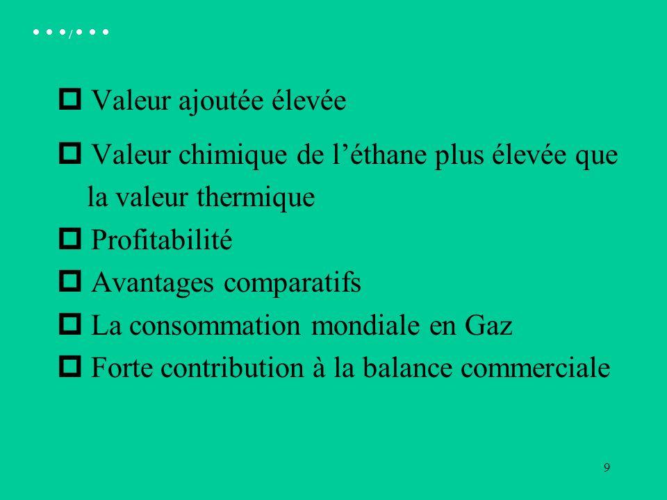 9 p Valeur ajoutée élevée p Valeur chimique de léthane plus élevée que la valeur thermique p Profitabilité p Avantages comparatifs p La consommation mondiale en Gaz p Forte contribution à la balance commerciale /