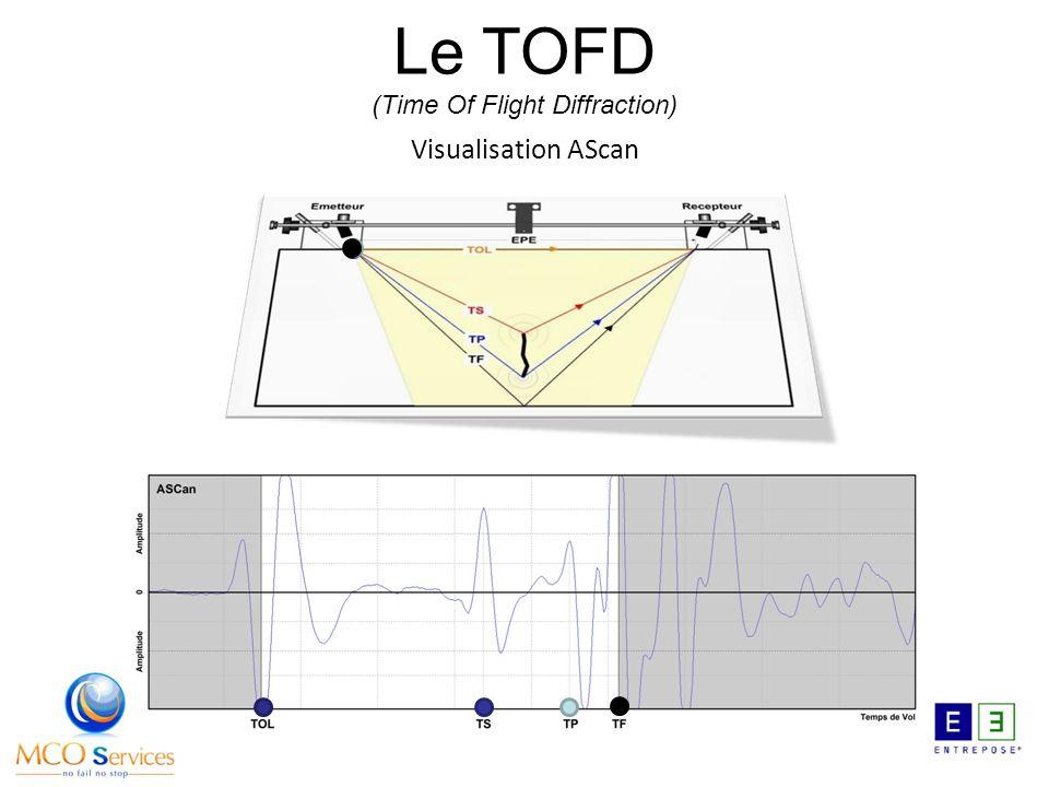 Visualisation AScan