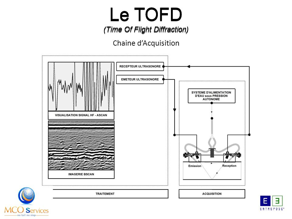 Le TOFD (Time Of Flight Diffraction) Chaine dAcquisition Le TOFD (Time Of Flight Diffraction)