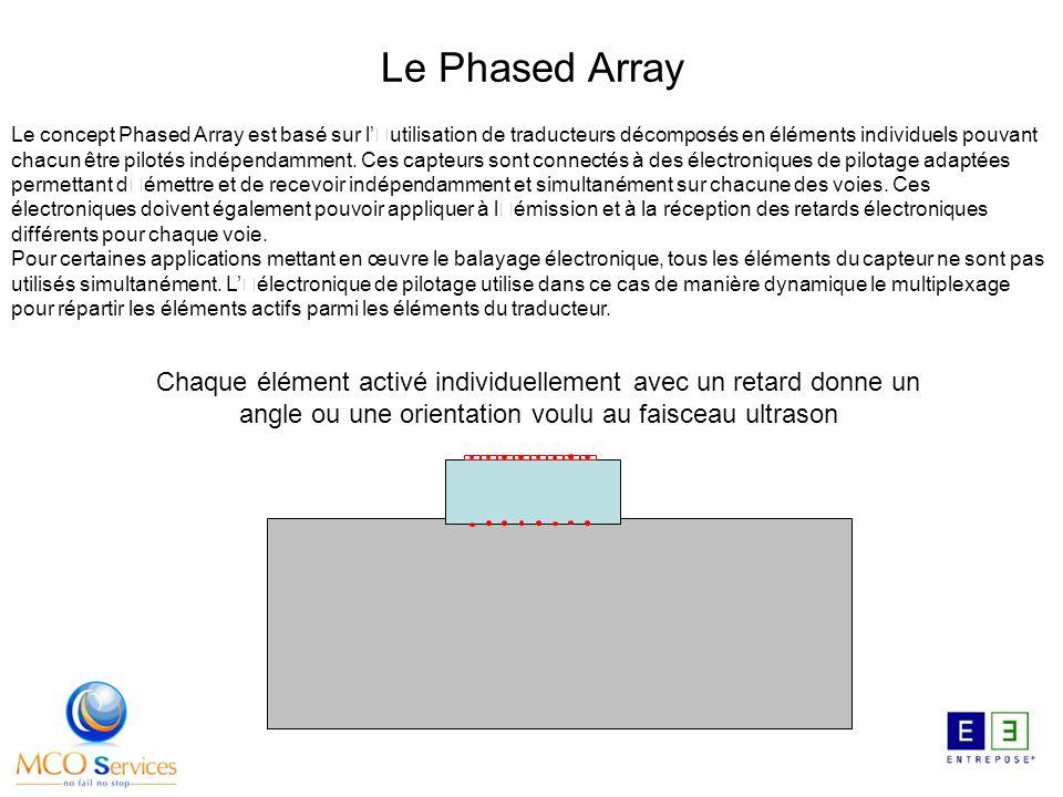Le concept Phased Array est basé sur l'utilisation de traducteurs décomposés en éléments individuels pouvant chacun être pilotés indépendamment.