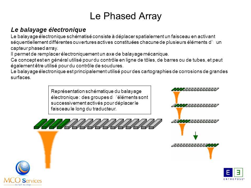 Le balayage électronique Le balayage électronique schématisé consiste à déplacer spatialement un faisceau en activant séquentiellement différentes ouvertures actives constituées chacune de plusieurs éléments d'un capteur phased array.