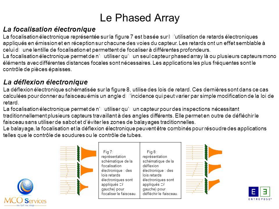 Fig 7: représentation schématique de la focalisation électronique : des lois retards électroniques sont appliqués 'ŕ gauche) pour focaliser le faiscea
