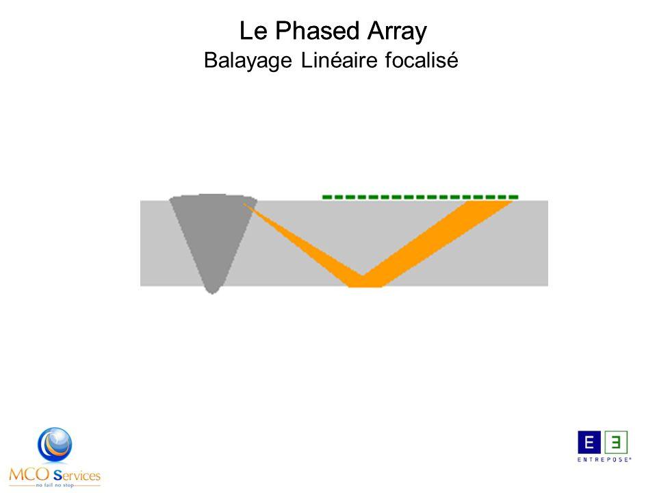 Balayage Linéaire focalisé Le Phased Array
