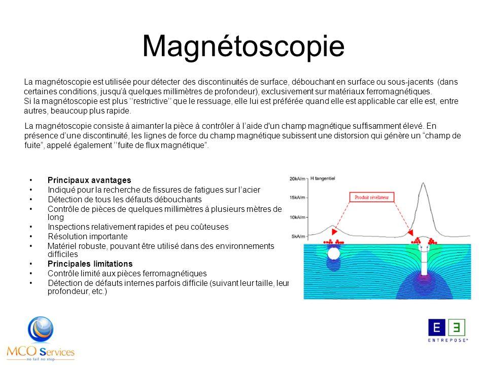 Magnétoscopie Principaux avantages Indiqué pour la recherche de fissures de fatigues sur lacier Détection de tous les défauts débouchants Contrôle de pièces de quelques millimètres à plusieurs mètres de long Inspections relativement rapides et peu coûteuses Résolution importante Matériel robuste, pouvant être utilisé dans des environnements difficiles Principales limitations Contrôle limité aux pièces ferromagnétiques Détection de défauts internes parfois difficile (suivant leur taille, leur profondeur, etc.) La magnétoscopie est utilisée pour détecter des discontinuités de surface, débouchant en surface ou sous-jacents (dans certaines conditions, jusquà quelques millimètres de profondeur), exclusivement sur matériaux ferromagnétiques.