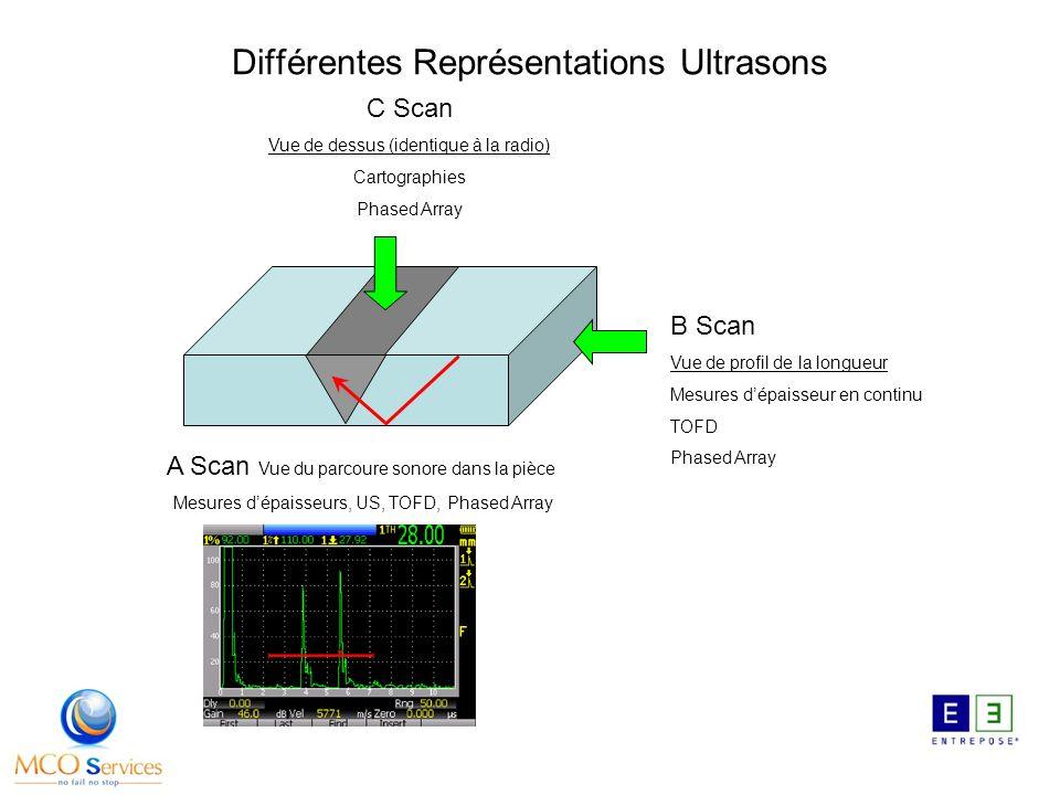 Différentes Représentations Ultrasons C Scan Vue de dessus (identique à la radio) Cartographies Phased Array A Scan Vue du parcoure sonore dans la pièce Mesures dépaisseurs, US, TOFD, Phased Array B Scan Vue de profil de la longueur Mesures dépaisseur en continu TOFD Phased Array