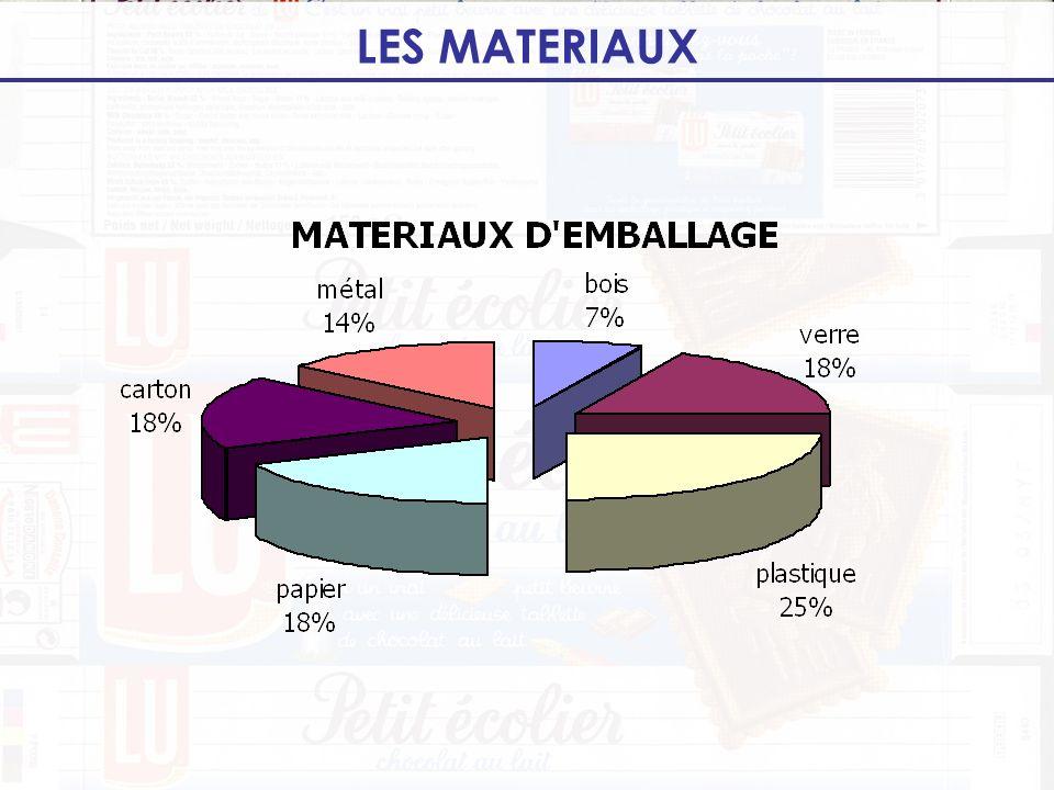 LES MATERIAUX