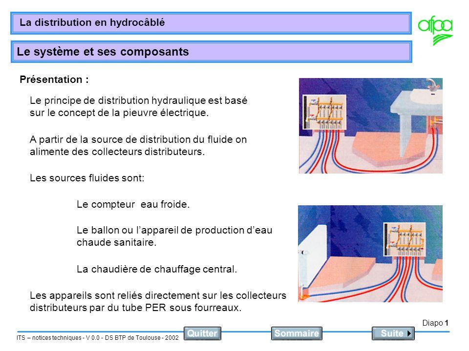 Diapo 1 ITS – notices techniques - V 0.0 - DS BTP de Toulouse - 2002 La distribution en hydrocâblé Le système et ses composants Présentation : Le prin