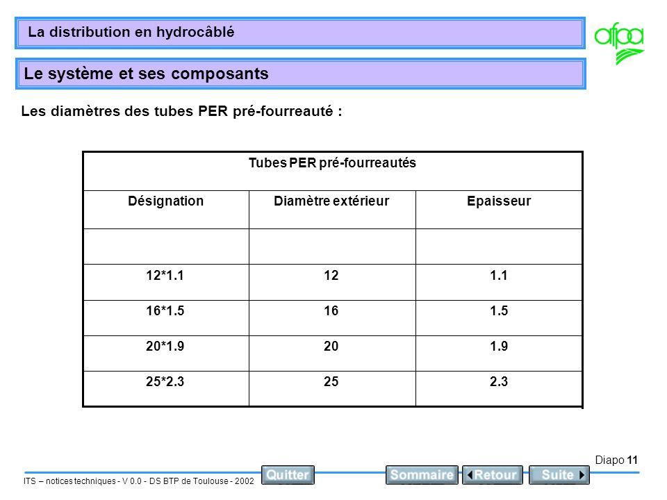 Diapo 11 ITS – notices techniques - V 0.0 - DS BTP de Toulouse - 2002 La distribution en hydrocâblé Le système et ses composants Les diamètres des tub