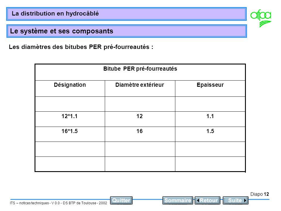 Diapo 12 ITS – notices techniques - V 0.0 - DS BTP de Toulouse - 2002 La distribution en hydrocâblé Le système et ses composants Les diamètres des bit