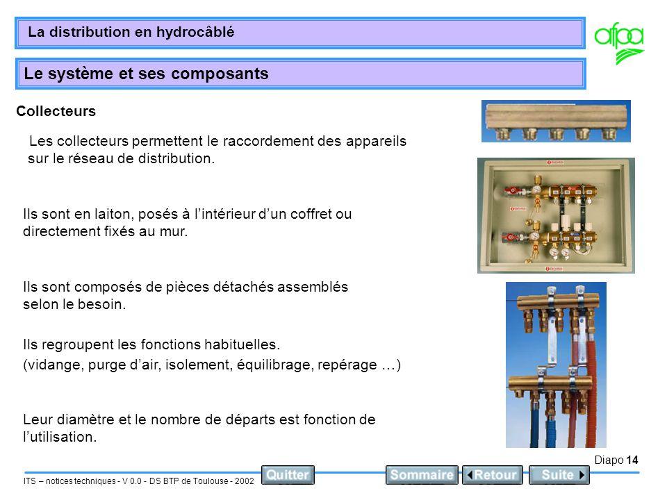 Diapo 14 ITS – notices techniques - V 0.0 - DS BTP de Toulouse - 2002 La distribution en hydrocâblé Le système et ses composants Collecteurs Les colle