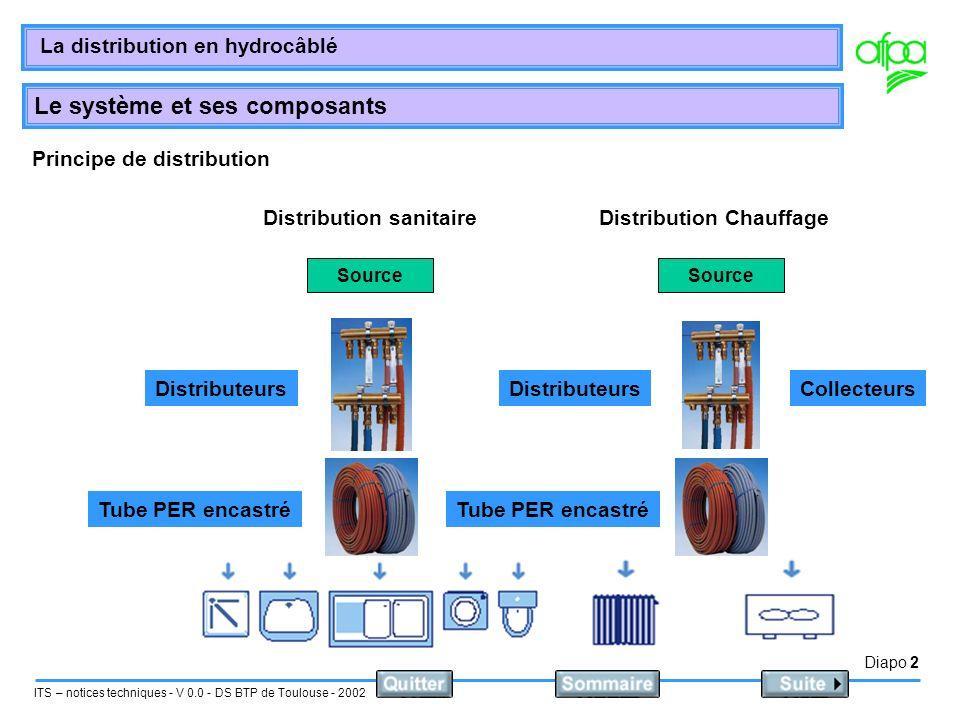 Diapo 2 ITS – notices techniques - V 0.0 - DS BTP de Toulouse - 2002 La distribution en hydrocâblé Le système et ses composants Principe de distributi