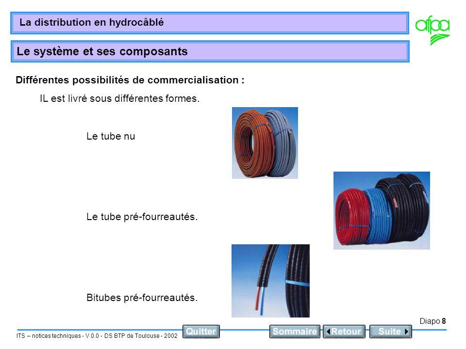 Diapo 8 ITS – notices techniques - V 0.0 - DS BTP de Toulouse - 2002 La distribution en hydrocâblé Le système et ses composants Différentes possibilit