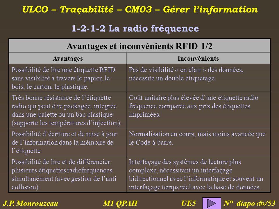 ULCO – Traçabilité – CM03 – Gérer linformation M1 QPAH N° diapo 12/53 J.P. Monrouzeau UE5 1-2-1-2 La radio fréquence Avantages et inconvénients RFID 1