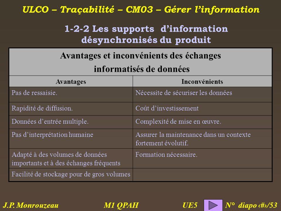 ULCO – Traçabilité – CM03 – Gérer linformation M1 QPAH N° diapo 16/53 J.P. Monrouzeau UE5 1-2-2 Les supports dinformation désynchronisés du produit Av
