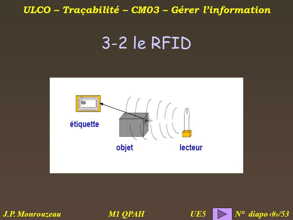 ULCO – Traçabilité – CM03 – Gérer linformation M1 QPAH N° diapo 34/53 J.P. Monrouzeau UE5 3-2 le RFID