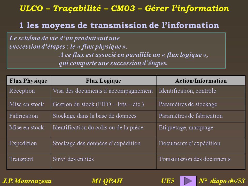ULCO – Traçabilité – CM03 – Gérer linformation M1 QPAH N° diapo 4/53 J.P. Monrouzeau UE5 Le schéma de vie dun produit suit une succession détapes : le