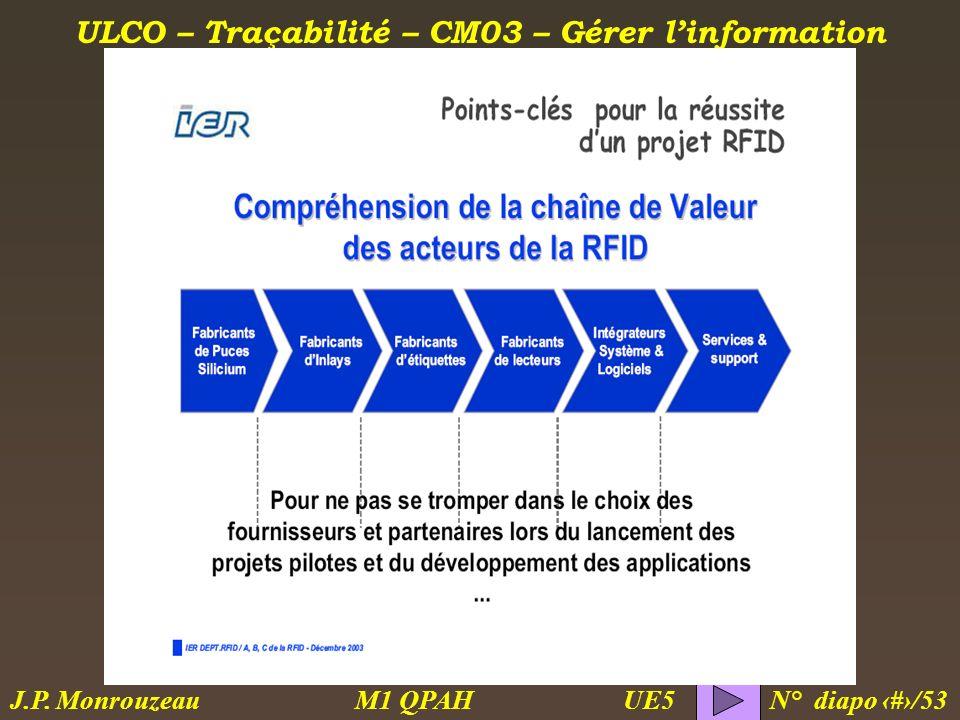 ULCO – Traçabilité – CM03 – Gérer linformation M1 QPAH N° diapo 48/53 J.P. Monrouzeau UE5