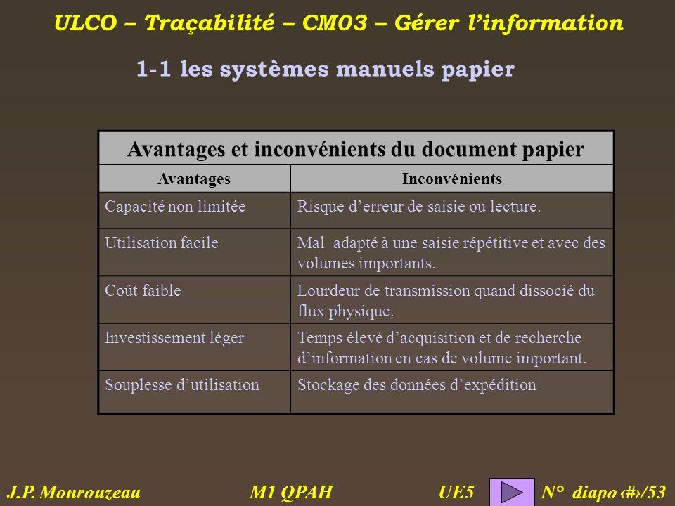 ULCO – Traçabilité – CM03 – Gérer linformation M1 QPAH N° diapo 5/53 J.P. Monrouzeau UE5 1-1 les systèmes manuels papier Avantages et inconvénients du
