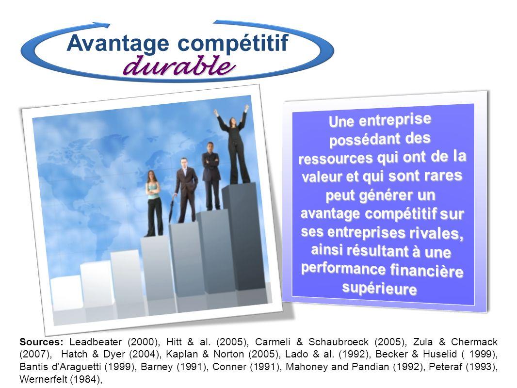 Avantage compétitif durable Sources: Leadbeater (2000), Hitt & al. (2005), Carmeli & Schaubroeck (2005), Zula & Chermack (2007), Hatch & Dyer (2004),