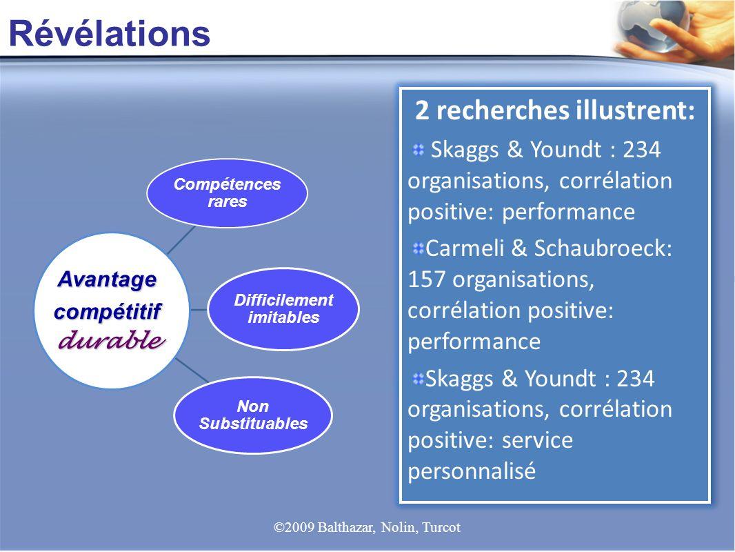 Révélations Avantagecompétitifdurable 2 recherches illustrent: Skaggs & Youndt : 234 organisations, corrélation positive: performance Carmeli & Schaub