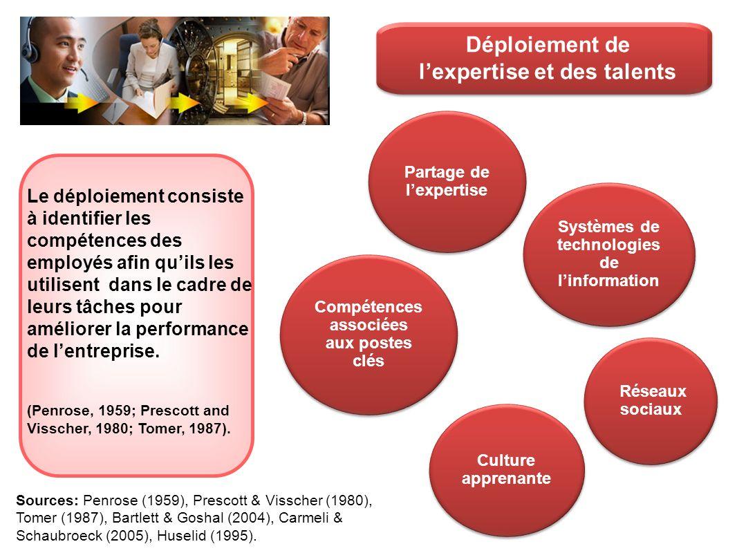 Déploiement de lexpertise et des talents Compétences associées aux postes clés Partage de lexpertise Réseaux sociaux Culture apprenante Systèmes de te