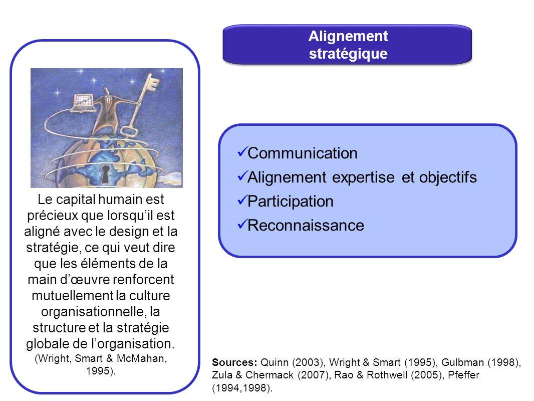 Communication Alignement expertise et objectifs Participation Reconnaissance Le capital humain est précieux que lorsquil est aligné avec le design et