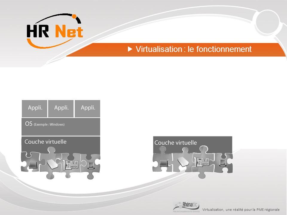 Virtualisation, une réalité pour la PME régionale Virtualisation : le fonctionnement