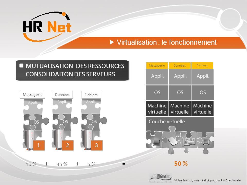 Virtualisation, une réalité pour la PME régionale 5 % 3 Fichiers 2 Données 35 % 1 Messagerie 10 % > MUTUALISATION DES RESSOURCES CONSOLIDAITON DES SERVEURS FichiersDonnéesMessagerie 50 % ++= Virtualisation : le fonctionnement