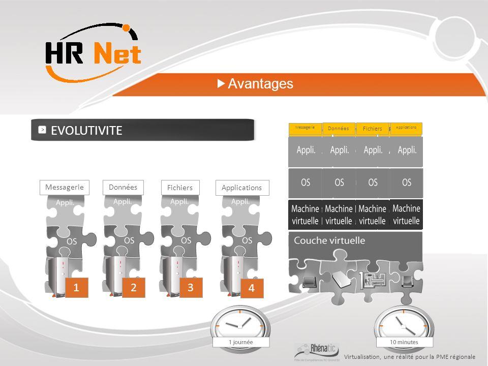 Virtualisation, une réalité pour la PME régionale 3 Fichiers 2 Données 1 Messagerie Avantages > EVOLUTIVITE Fichiers Données Messagerie 4 Applications Fichiers Données Messagerie Applications