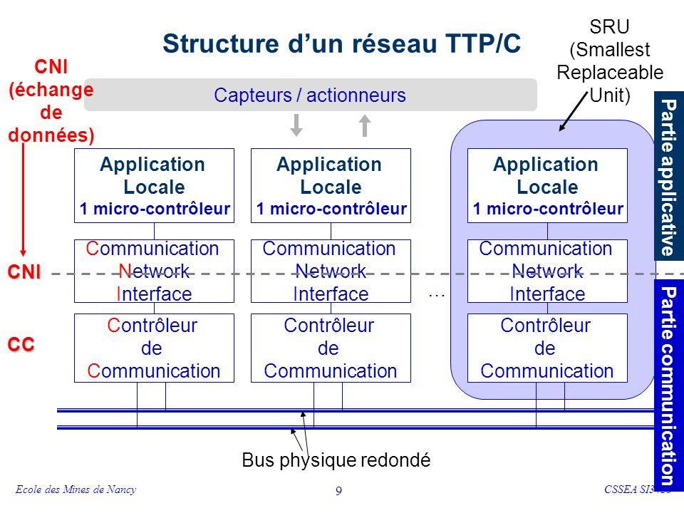 Ecole des Mines de NancyCSSEA SI342b 10 Principe de fonctionnement - TTP/C Nœud Producteur 1 Nœud Consommateur 1 Nœud Consommateur 2 Réseau Nœud Producteur 2 Exemple dapplication a b ba,b