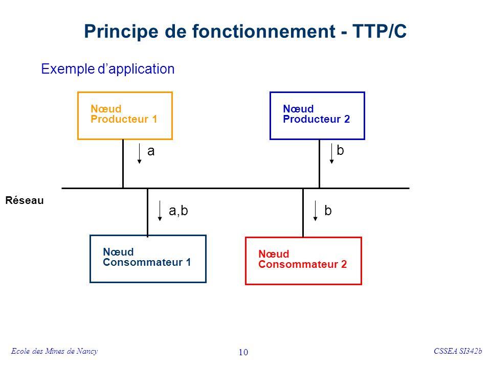 Ecole des Mines de NancyCSSEA SI342b 11 Principe de fonctionnement - TTP/C Nœud Consommateur 1 Nœud Consommateur 2 Réseau b2b1b5b6 t Nœud Producteur 1 Nœud Producteur 2 a1a2a3a4a6 b2b1 a7a5 b3b4 a1a2a3a4a6a5 CNI .