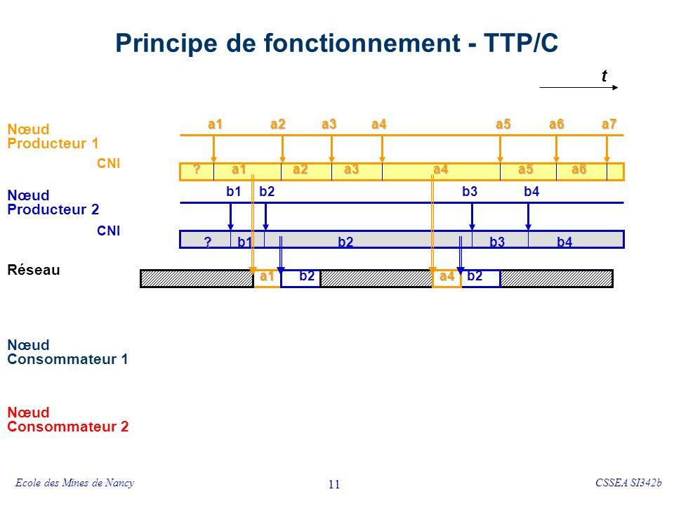 Ecole des Mines de NancyCSSEA SI342b 12 Principe de fonctionnement - TTP/C Nœud Consommateur 1 Nœud Consommateur 2 CNI t Nœud Producteur 1 Réseau Nœud Producteur 2 a1a2a3a4a6 b2b1 a7a5 b3b4 a1a2a3a4a6a5 b2b1b3b4 CNI .