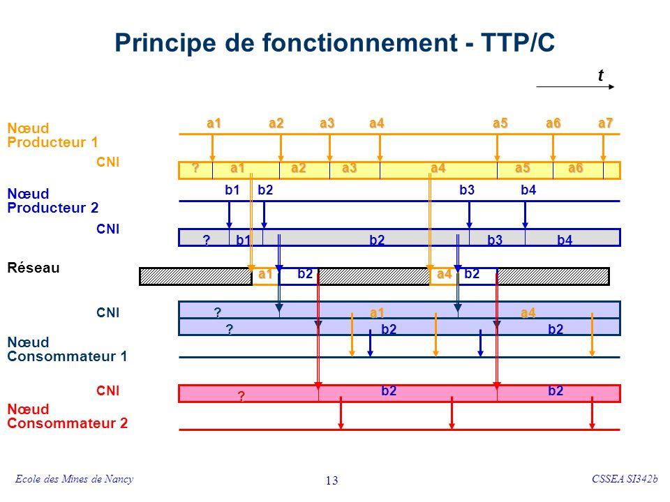 Ecole des Mines de NancyCSSEA SI342b 13 Principe de fonctionnement - TTP/C t Nœud Producteur 1 Nœud Consommateur 1 Nœud Consommateur 2 Réseau Nœud Producteur 2 a1a2a3a4a6 b2b1 a7a5 b3b4 a1a2a3a4a6a5 b2b1b3b4 CNI .