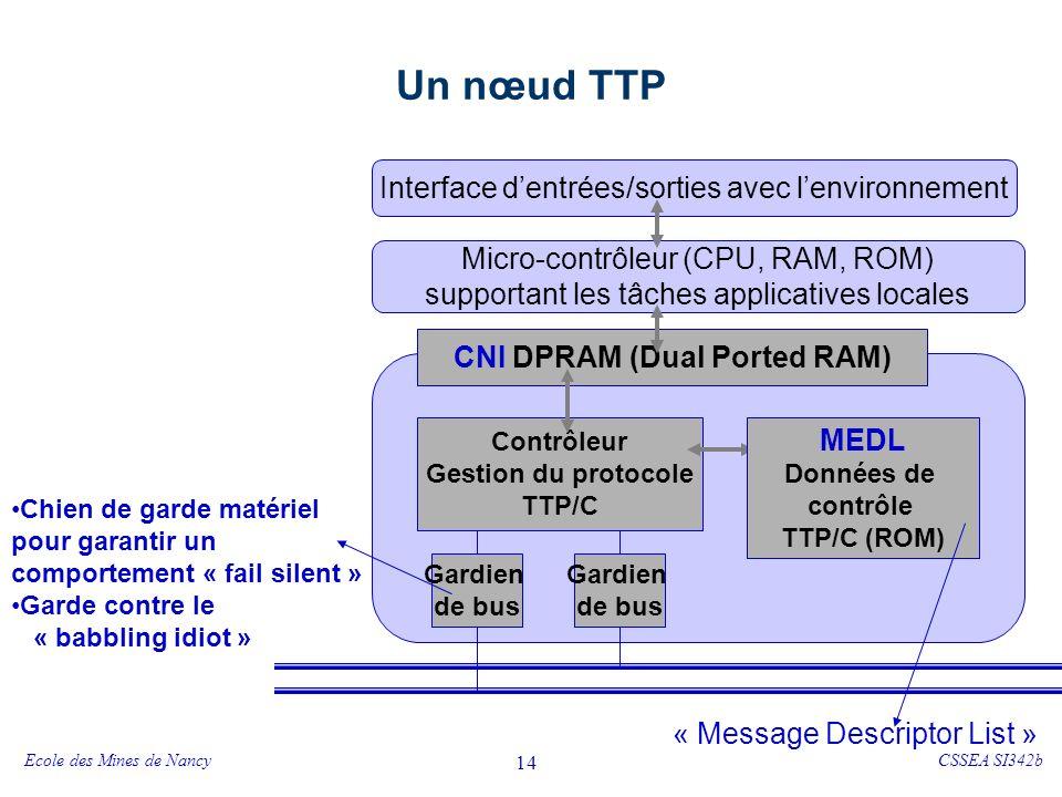 Ecole des Mines de NancyCSSEA SI342b 14 Un nœud TTP CNI DPRAM (Dual Ported RAM) Contrôleur Gestion du protocole TTP/C Interface dentrées/sorties avec lenvironnement Micro-contrôleur (CPU, RAM, ROM) supportant les tâches applicatives locales Gardien de bus Gardien de bus Chien de garde matériel pour garantir un comportement « fail silent » Garde contre le « babbling idiot » MEDL Données de contrôle TTP/C (ROM) « Message Descriptor List »