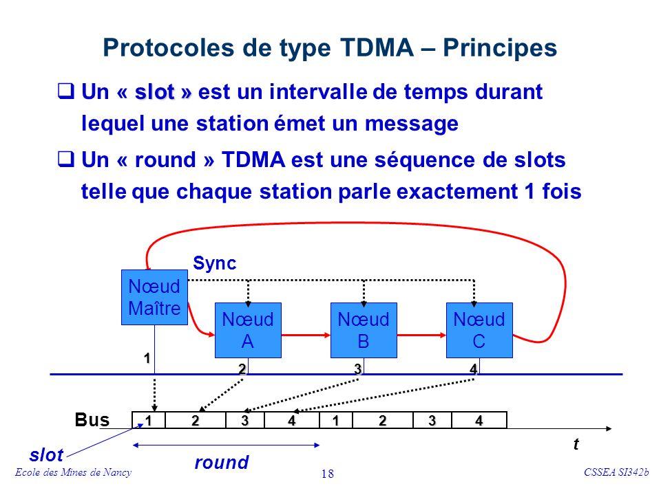 Ecole des Mines de NancyCSSEA SI342b 18 Protocoles de type TDMA – Principes slot » Un « slot » est un intervalle de temps durant lequel une station émet un message Un « round » TDMA est une séquence de slots telle que chaque station parle exactement 1 fois Nœud Maître Nœud A Nœud B Nœud C 1 234 round 1234234 t Bus1 slot Sync