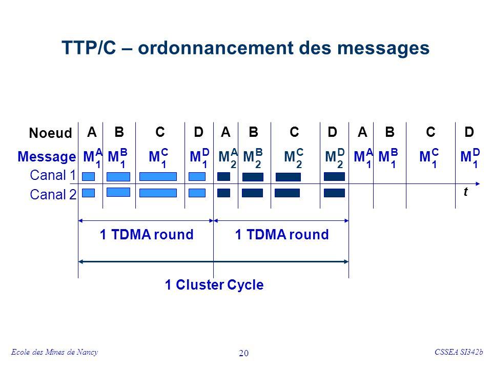 Ecole des Mines de NancyCSSEA SI342b 20 TTP/C – ordonnancement des messages t Noeud Message ABCD ABCD 1 TDMA round M A 1 ABCD M B 1 M C 1 M D 1 M A 2 M B 2 M C 2 M D 2 M A 1 M B 1 M C 1 M D 1 1 Cluster Cycle Canal 1 Canal 2