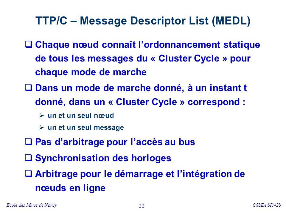 Ecole des Mines de NancyCSSEA SI342b 22 TTP/C – Message Descriptor List (MEDL) Chaque nœud connaît lordonnancement statique de tous les messages du « Cluster Cycle » pour chaque mode de marche Dans un mode de marche donné, à un instant t donné, dans un « Cluster Cycle » correspond : un et un seul nœud un et un seul message Pas darbitrage pour laccès au bus Synchronisation des horloges Arbitrage pour le démarrage et lintégration de nœuds en ligne