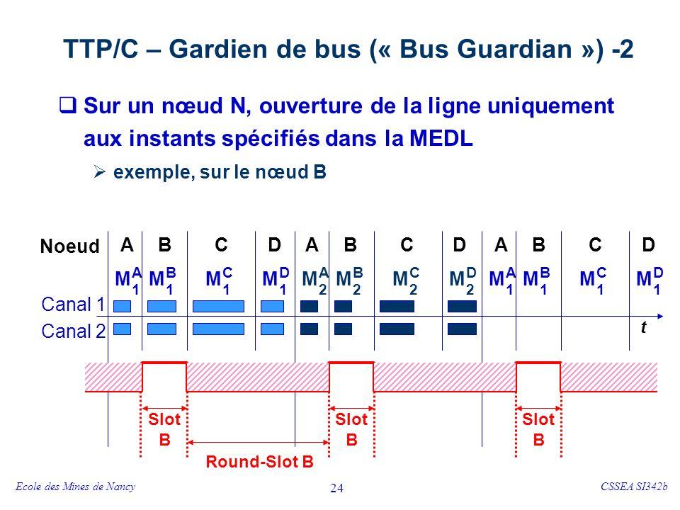 Ecole des Mines de NancyCSSEA SI342b 24 TTP/C – Gardien de bus (« Bus Guardian ») -2 Sur un nœud N, ouverture de la ligne uniquement aux instants spécifiés dans la MEDL exemple, sur le nœud B t Noeud ABCD ABCD M A 1 ABCD M B 1 M C 1 M D 1 M A 2 M B 2 M C 2 M D 2 M A 1 M B 1 M C 1 M D 1 Canal 1 Canal 2 Round-Slot B Slot B