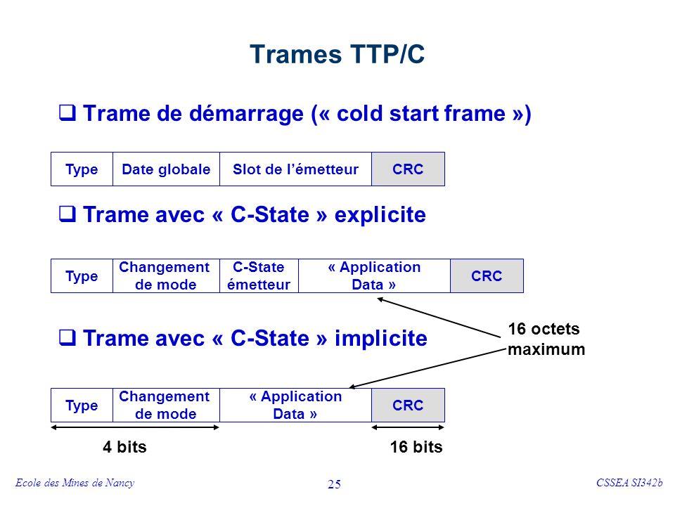 Ecole des Mines de NancyCSSEA SI342b 25 Trames TTP/C Trame de démarrage (« cold start frame ») Trame avec « C-State » explicite Trame avec « C-State » implicite Type Changement de mode C-State émetteur « Application Data » CRC Type Changement de mode « Application Data » CRC TypeDate globaleSlot de lémetteurCRC 16 octets maximum 4 bits16 bits