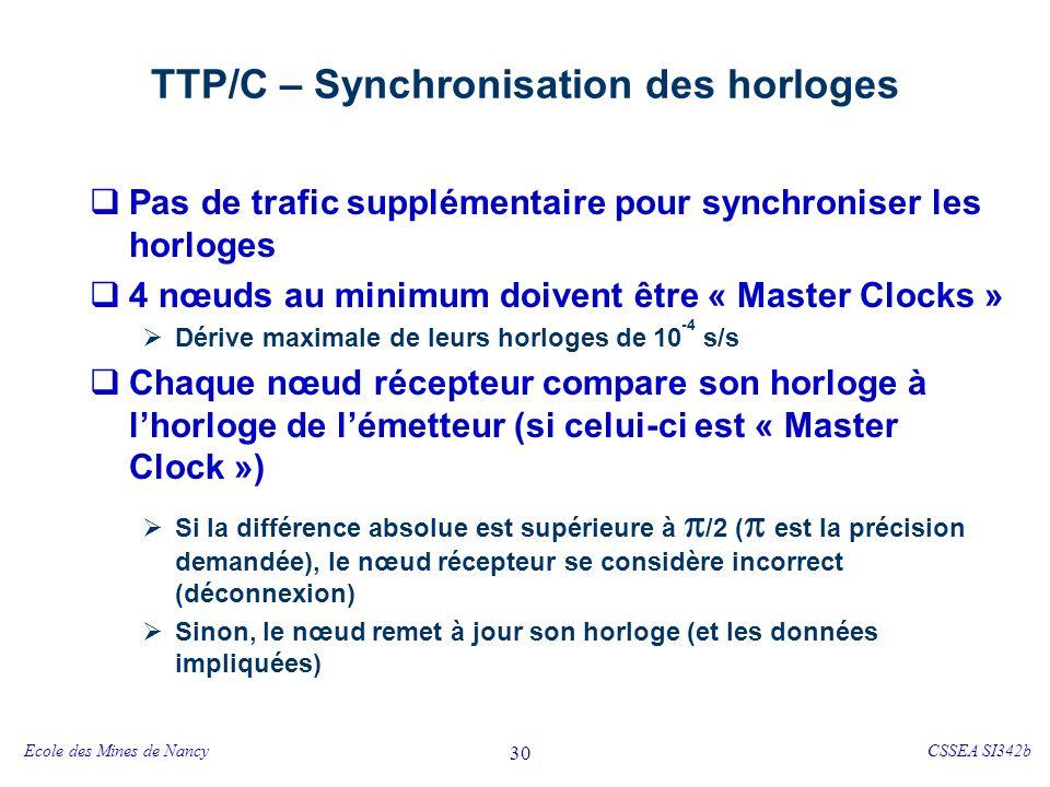 Ecole des Mines de NancyCSSEA SI342b 30 TTP/C – Synchronisation des horloges Pas de trafic supplémentaire pour synchroniser les horloges 4 nœuds au minimum doivent être « Master Clocks » Dérive maximale de leurs horloges de 10 -4 s/s Chaque nœud récepteur compare son horloge à lhorloge de lémetteur (si celui-ci est « Master Clock ») Si la différence absolue est supérieure à /2 ( est la précision demandée), le nœud récepteur se considère incorrect (déconnexion) Sinon, le nœud remet à jour son horloge (et les données impliquées)