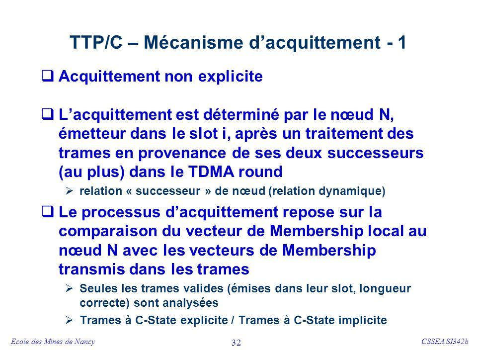 Ecole des Mines de NancyCSSEA SI342b 32 TTP/C – Mécanisme dacquittement - 1 Acquittement non explicite Lacquittement est déterminé par le nœud N, émetteur dans le slot i, après un traitement des trames en provenance de ses deux successeurs (au plus) dans le TDMA round relation « successeur » de nœud (relation dynamique) Le processus dacquittement repose sur la comparaison du vecteur de Membership local au nœud N avec les vecteurs de Membership transmis dans les trames Seules les trames valides (émises dans leur slot, longueur correcte) sont analysées Trames à C-State explicite / Trames à C-State implicite