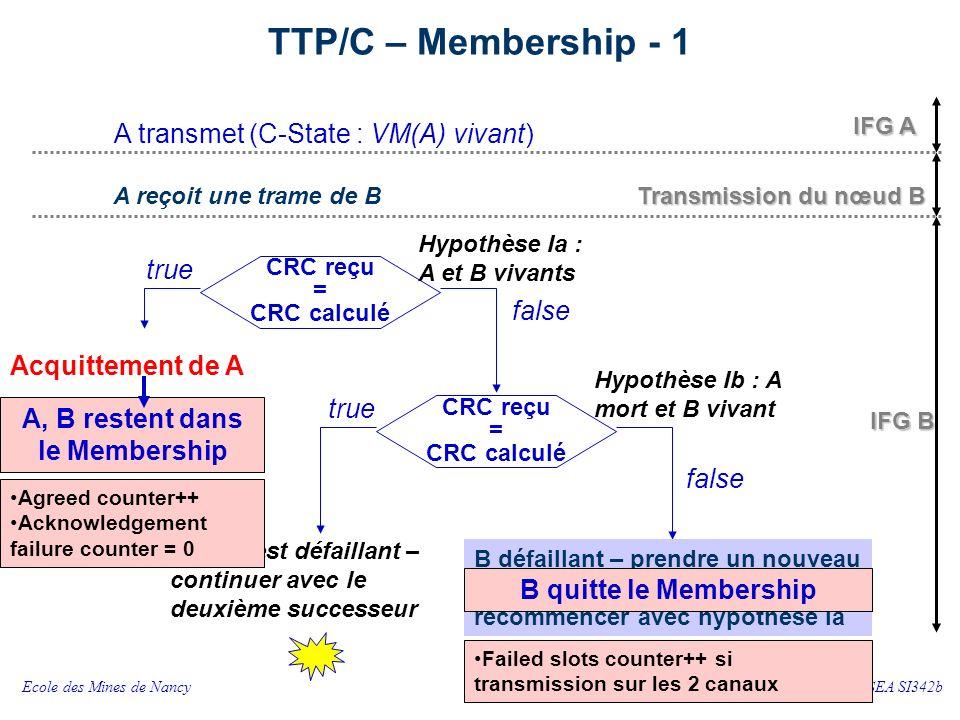 Ecole des Mines de NancyCSSEA SI342b 37 TTP/C – Membership - 1 IFG B A transmet (C-State : VM(A) vivant) A reçoit une trame de B CRC reçu = CRC calculé Hypothèse Ia : A et B vivants CRC reçu = CRC calculé Hypothèse Ib : A mort et B vivant false B défaillant – prendre un nouveau premier successeur – recommencer avec hypothèse Ia Acquittement de A A ou B est défaillant – continuer avec le deuxième successeur true IFG A Transmission du nœud B A, B restent dans le Membership Agreed counter++ Acknowledgement failure counter = 0 Failed slots counter++ si transmission sur les 2 canaux B quitte le Membership