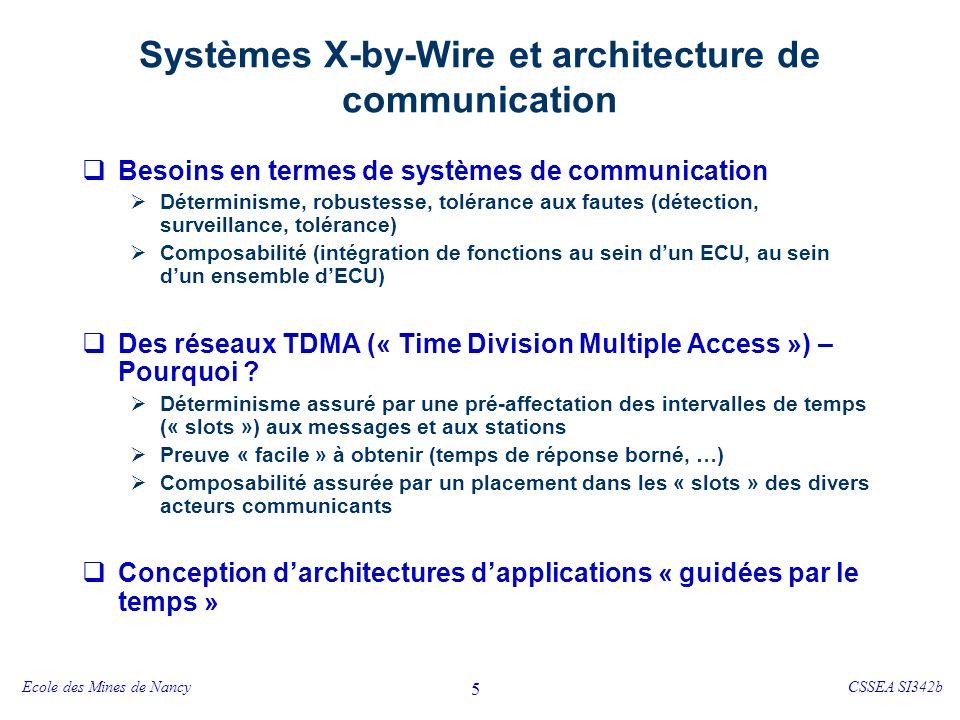 Ecole des Mines de NancyCSSEA SI342b 5 Systèmes X-by-Wire et architecture de communication Besoins en termes de systèmes de communication Déterminisme, robustesse, tolérance aux fautes (détection, surveillance, tolérance) Composabilité (intégration de fonctions au sein dun ECU, au sein dun ensemble dECU) Des réseaux TDMA (« Time Division Multiple Access ») – Pourquoi .