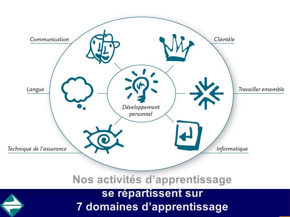 Nos activités dapprentissage se répartissent sur 7 domaines dapprentissage