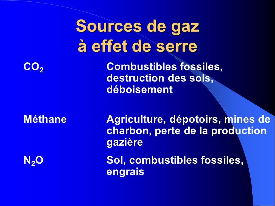Sources de gaz à effet de serre CO 2 Combustibles fossiles, destruction des sols, déboisement MéthaneAgriculture, dépotoirs, mines de charbon, perte d