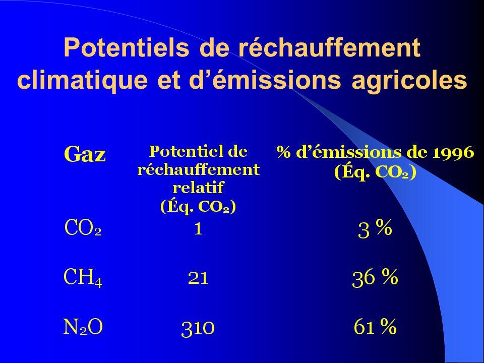 Potentiels de réchauffement climatique et démissions agricoles